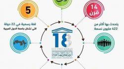 العالم يحتفل باليوم العالمي للغة العربية